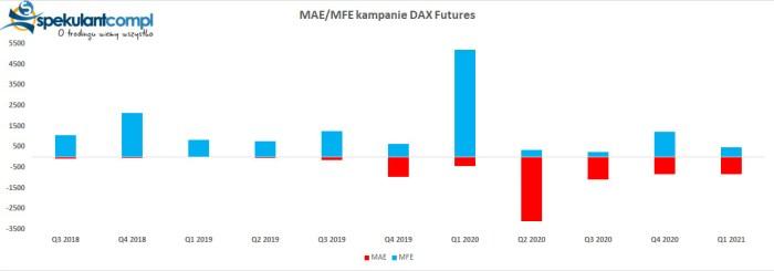 maemfe dax  Kampania czerwcowa   DAX Futures 13 280 pkt