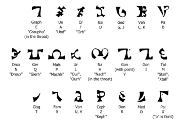English: A chart of the Enochian alphabet with...