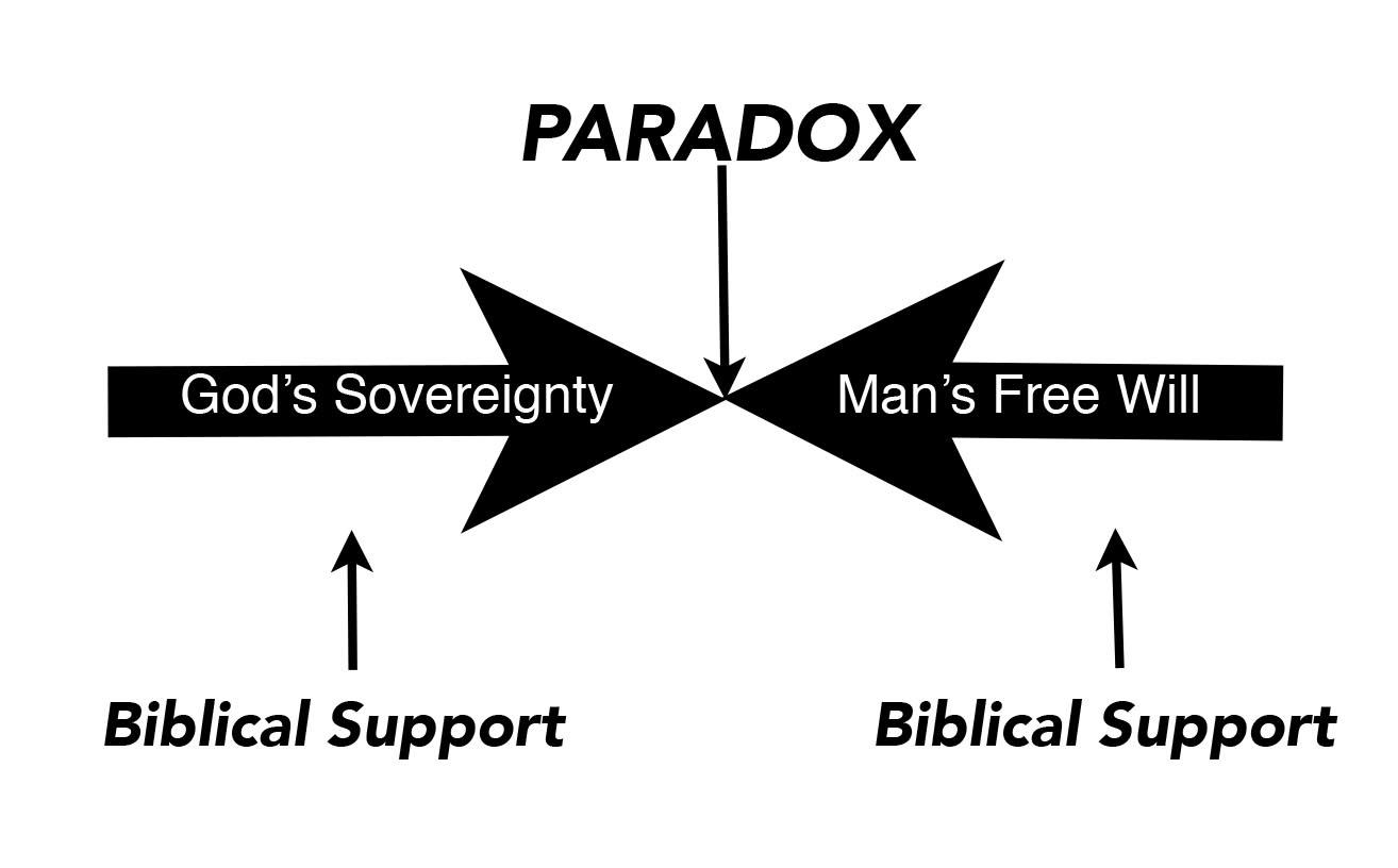 Calvinism Amp Arminianism