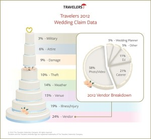 Wedding insurance infographic