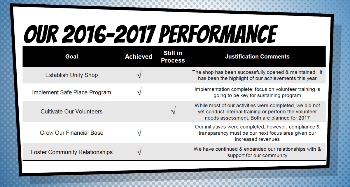2017 Performance Results