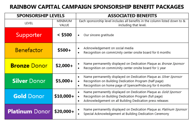 RCC Sponsor Benefit Packages