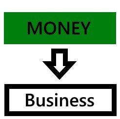 Money into a business - Bank like the wealthy