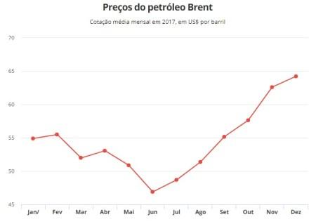 Petróleo Brent chega a bater US$ 70 pela 1ª vez em 3 anos