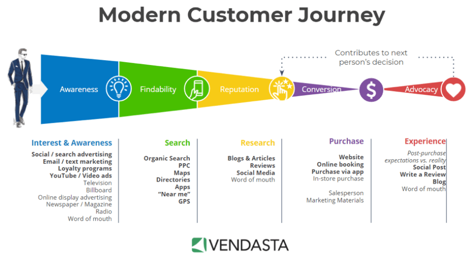 Graphic of Modern Customer Journey Online with graph and man in suit