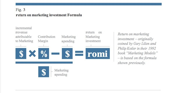 Graphic representation of return on marketing investment equation