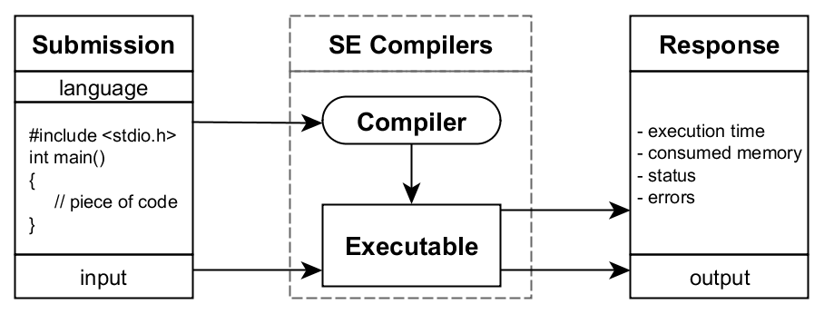 /static/docs/diagram_compilers.png