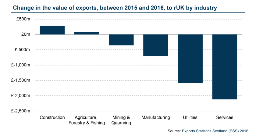 Change in rUK exports by industry