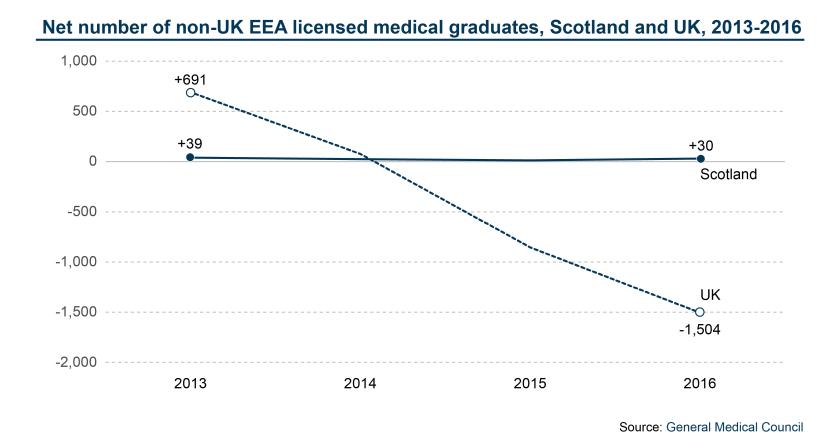 Net number of non-UK EEA licensed medical graduates, Scotland and UK, 2013 -2017-01-01