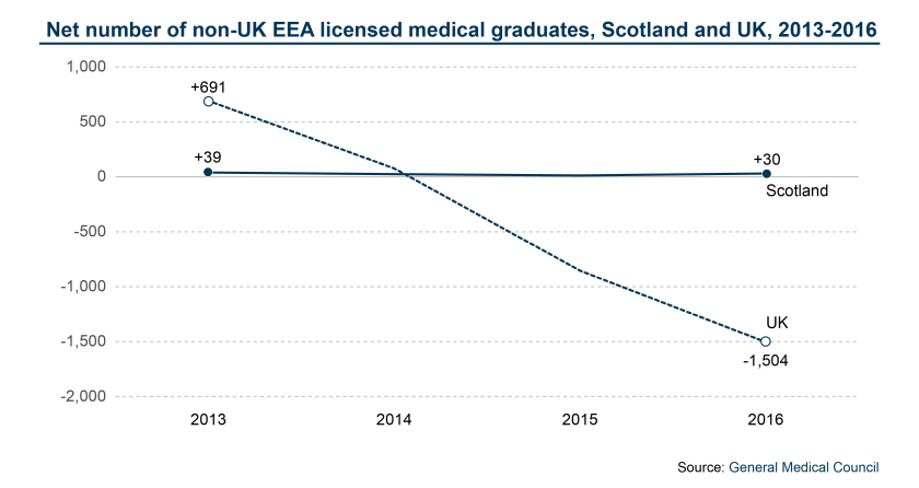 Net number of non-UK EEA licensed medical graduates, Scotland and UK, 2013 -2017-01-01