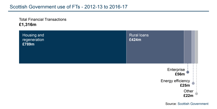 BLOGImageTemplate_Financial transactions - Total