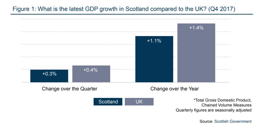 BLOGImageTemplate_GDP growth Q4 2017