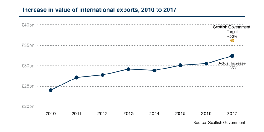 SPICe_Blog_2019_Exports_Target