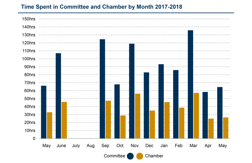 SPICe_2019_StatsVolume_201718_Committee and chamber time