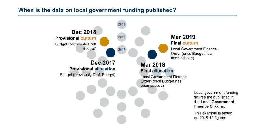 SPICe_Blog_2019_Local gov funding data_timetable flower