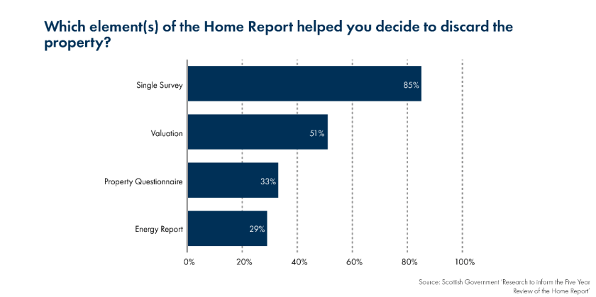 Home Reports – what are they and what might change? – SPICe