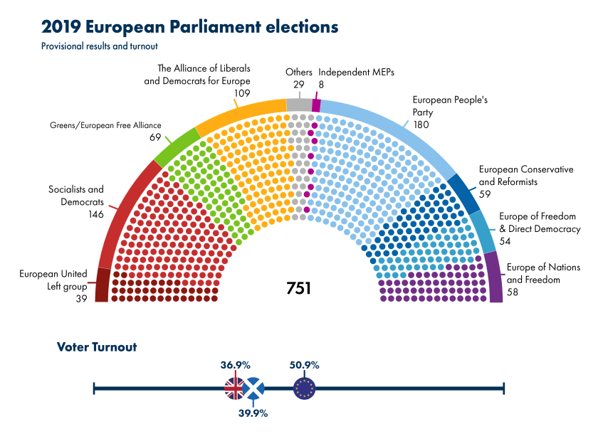 semicircle split up by the proportion of seats in each political grouping