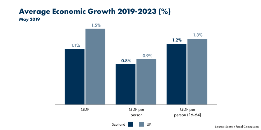 SPICe_FSU_2019_MTFS May__AV economic growth
