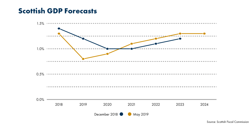 SPICe_FSU_2019_MTFS May__Scottish GDP Forecasts