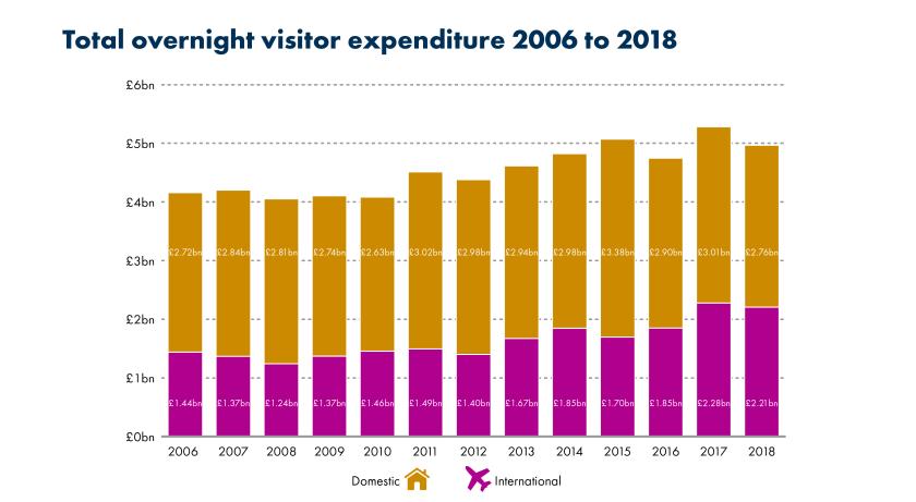 SPICe_Blog_2019_Tourism_Spend
