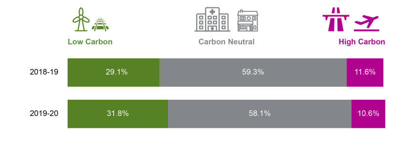 proportions of capital spending classified as broadly low, neutral or high carbon spend