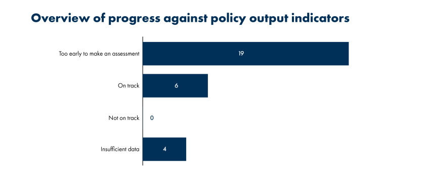 bar graph showing overview of climate chang plan's progress by policy output indicator