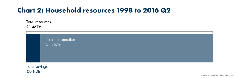 SPICe_2019_Household Savings_Household resources 1998 to 2016 Q2 (1)