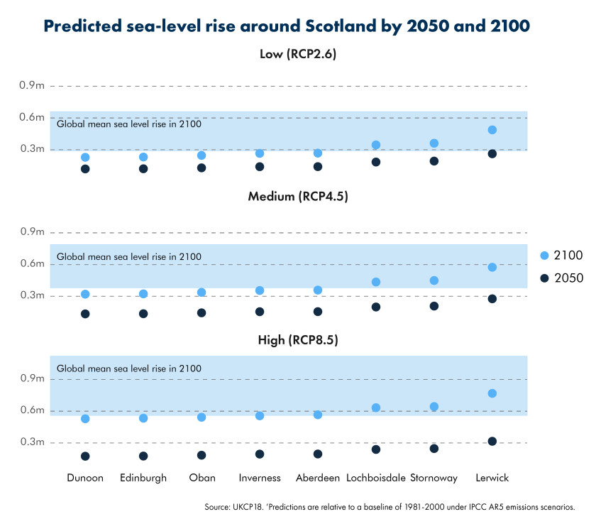 20191004_SPICe_Blog_Sea-levels_Across Scotland