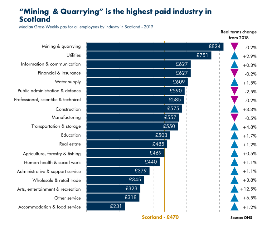 20191029_Blog_Earnings in Scotland_Industry.png