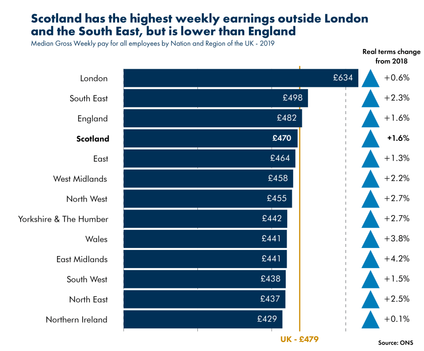 20191029_Blog_Earnings in Scotland_UK regions