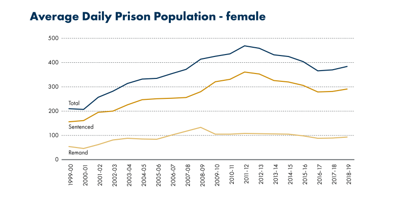 SPICe_Blog_20th anniversary_Prison population_Average Daily Prison Population, female