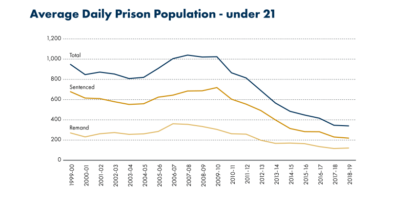 SPICe_Blog_20th anniversary_Prison population_Average Daily Prison Population, under 21