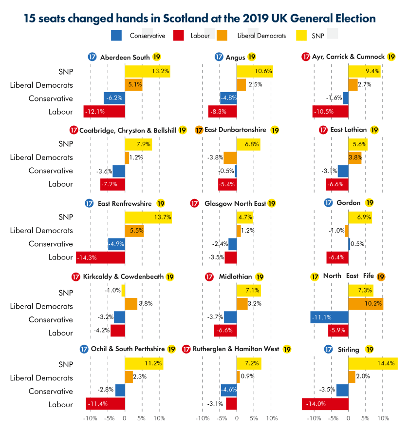 2019_SPICe_Blog_UK election_Seats changed hands