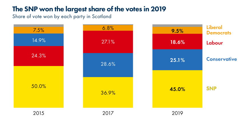 2019_SPICe_Blog_UK election_Share of vote