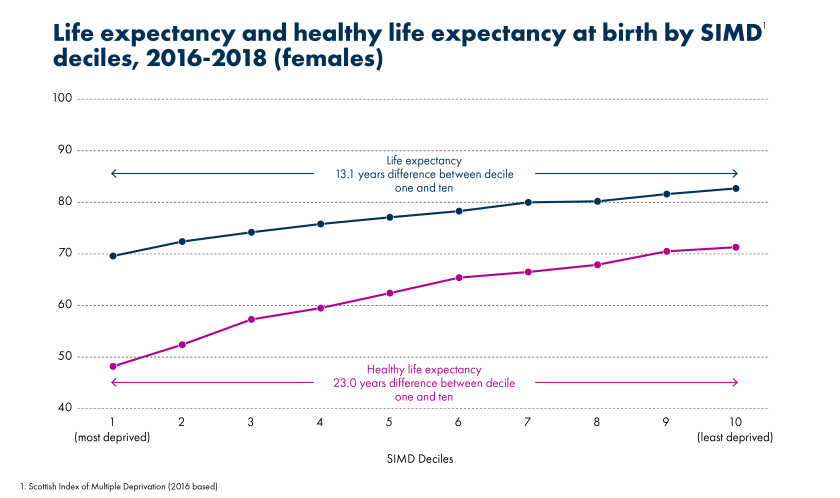 SPICe_2020_Life Expectancy__Male_Life vs healthy life