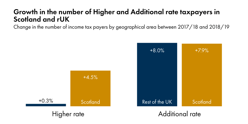 Growth in number of Higher and Additional rate taxpayers.