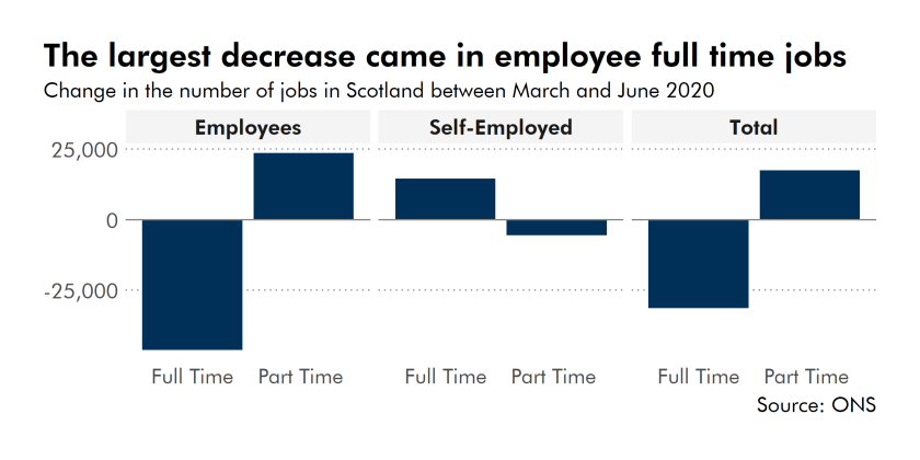 The largest decrease came in employee full time jobs.