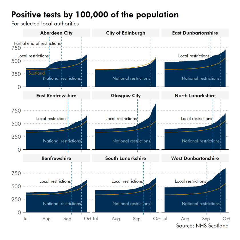 A comparison of positive test by 100,00 of the population for selected local authorities.