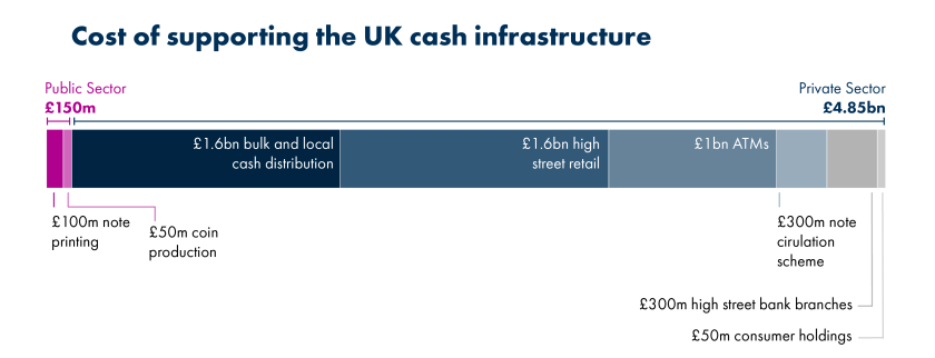 Public costs are £100m for note printing and £50m for coin production, while private sector costs total £4.85bn or 97% of the total. £1.6bn relates to bulk and local cash distribution, and £1.6bn for high street retail. £1bn is the annual cost of the ATM network, with the remainder comprised of circulation schemes, high street bank branches and consumer holdings.