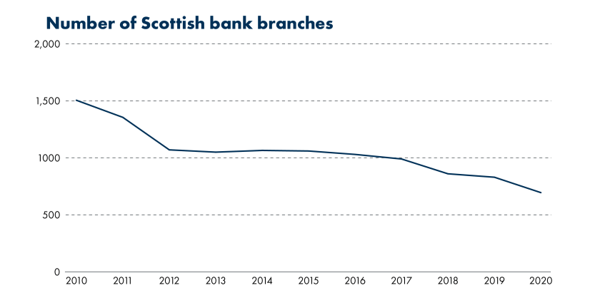 Bank Branches in Scotland have declined steadily since 2010, when data was first available.