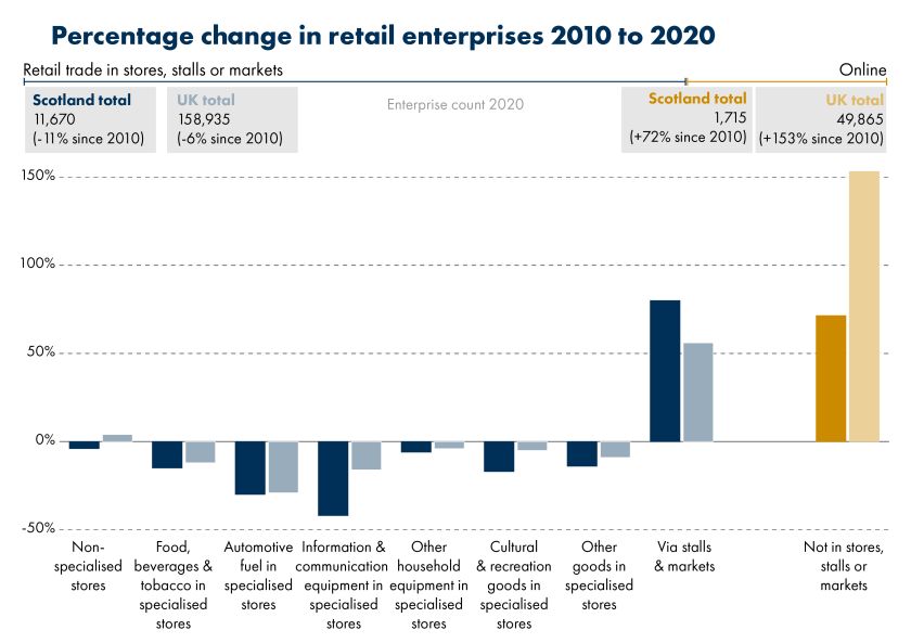 The chart shows the percenatge change in retail subsectors in the UK and Scotland between 2010 and 2020. The impact has not been equal across retail. Stores selling computers and telecommunications equipment have seen the greatest decline, much more severe than the rate of decline at a UK level. Retail in stalls and markets was the only sector to show growth.