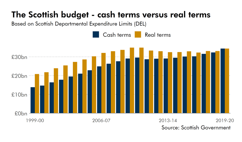 In nominal terms the Scottish Budget has grown from just under £14 billion to almost £35 billion between 1999-00 and 2019-20. However, if we recalculate the 1999/00 value in 2019/20 terms to remove the impact of inflation over time it is almost £21 billion. Around one third of the total increase in the Scottish Budget over these years is accounted for by inflation.