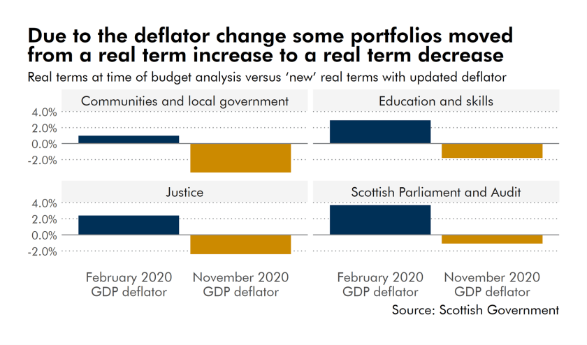 If we use the updated 2020 GDP deflator, the Communities and Local Government portfolio changes from a real term increase of 1% to a real term decrease of 3.6%. Education and Skills from an increase of 2.9% to a decrease of 1.8%, Justice from an increase of 2.4% to a decrease of 2.4%, and Scottish Parliament and Audit from an increase of 3.7% to a decrease of 1.1%