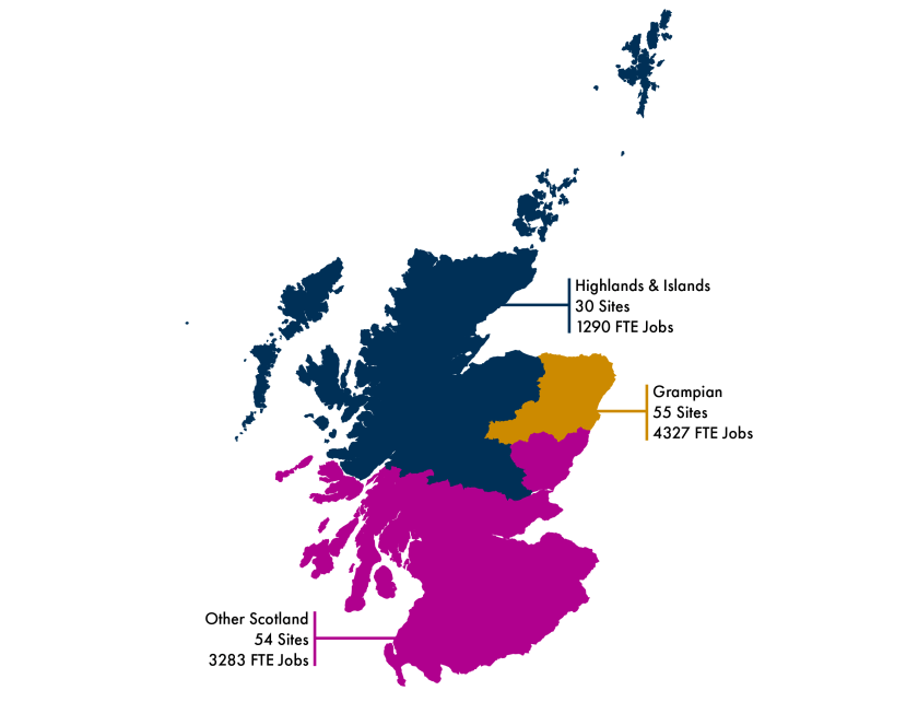 Map showing the number of seafood processing sites in Scotland in each region. The numbers are Highlands and Islands - 30 sites and 1,290 jobs. Grampian - 55 sites and 4,327 jobs. Other Scotland 54 sites and 3,283 jobs.