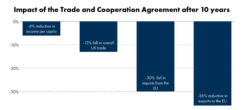 This infographic shows the forecast impact of the Trade and Cooperation Agreement on the UK economy after 10 years: -6% income per capita, -36% exports to the EU, -30% imports from the EU, -13% total UK trade