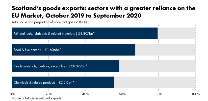 This infographic shows the goods export sectors with the heaviest reliance on the EU market. Mineral fuels, lubricants & related materials – 79.5% to the EU, total value £8.807bn, Food & live animals – 67.3% to EU, £1.606bn, Crude materials, inedible, except fuels – 58.6% to EU, total £0.372bn, Chemicals & related products – 55.8% to EU, total £2.312bn