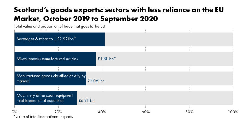 This infographic sets out the goods export sectors with the least reliance on the EU market. Machinery & transport equipment – 28.5% to the EU, total value £6.911bn, Manufactured goods classified chiefly by material – 32.8% to EU, £2.061bn, Miscellaneous manufactured articles – 37.3% to EU, total £1.811bn, Beverages & tobacco – 41.4% to EU, total £2.921bn
