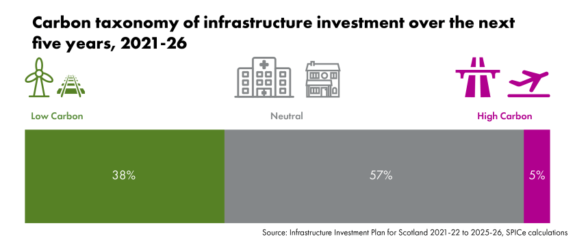 Carbon taxonomy of infrastructure investment over the next five years, 2021-26 Low carbon: 38% Neutral: 57% High carbon: 5% Source: Infrastructure Investment Plan for Scotland 2021-22 to 2025-26, SPICe calculations