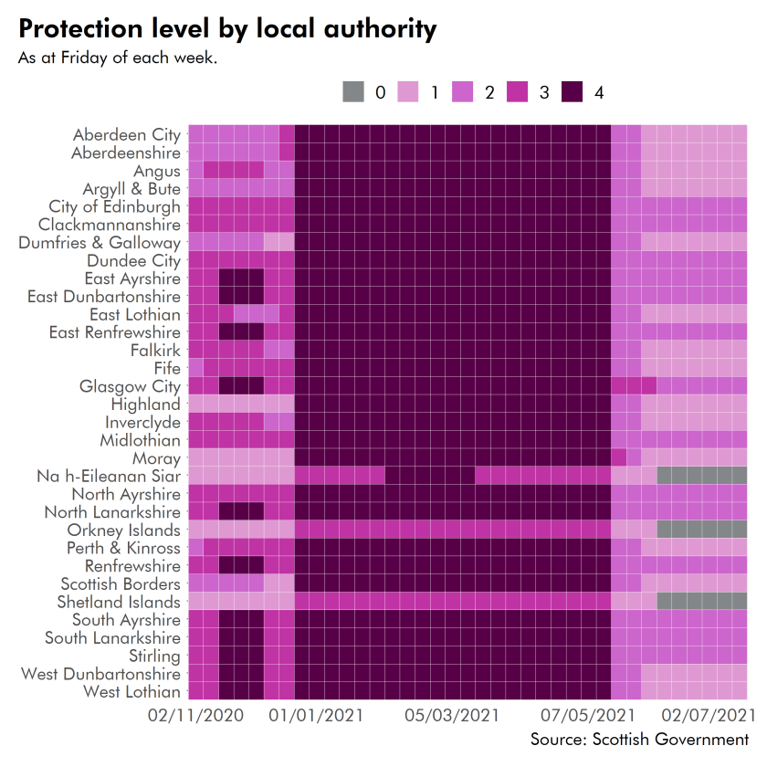 Most local authority areas were in level 4 between January 2021 and May 2021.