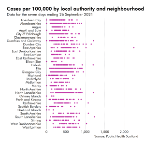A dot plot showing the number of COVID cases by 100,000 of the population by local authority. Kilmarnock South Central and Caprington in East Ayrshire has the highest number of cases per population.